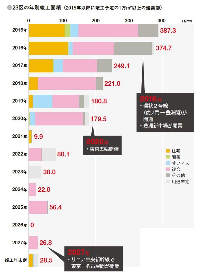 東京23区内の2027年までに計画されている建築物を調査した結果を日経アーキテクチュアが発表